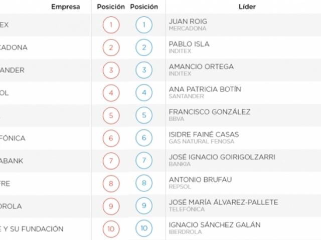 Merco publica el ranking de empresas con mejor reputación en España