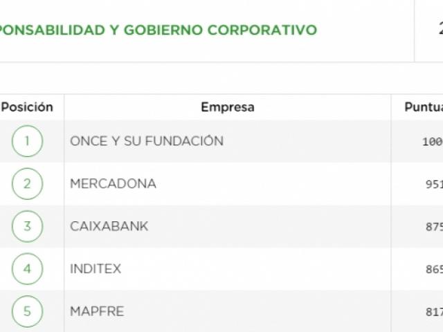 Merco publica su ranking de Responsabilidad y Gobierno Corporativo 2016